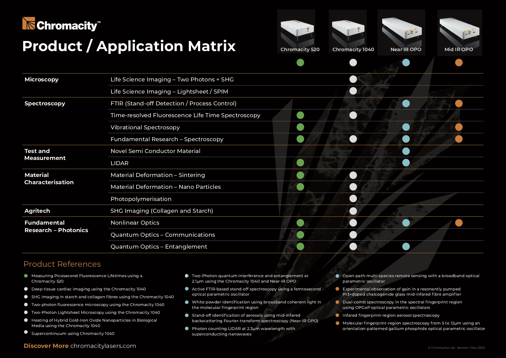 Chromacity_Product_Application_Matrix.jpg